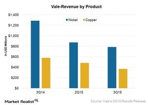 uploads/2015/10/Vale-revenue-by-product-new1.jpg