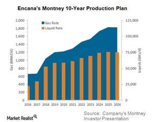 uploads///ECA Q Montney Production
