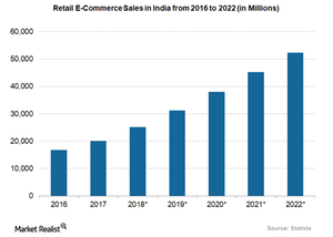 uploads/2018/01/retail-e-commerce-sales-in-india-1.png