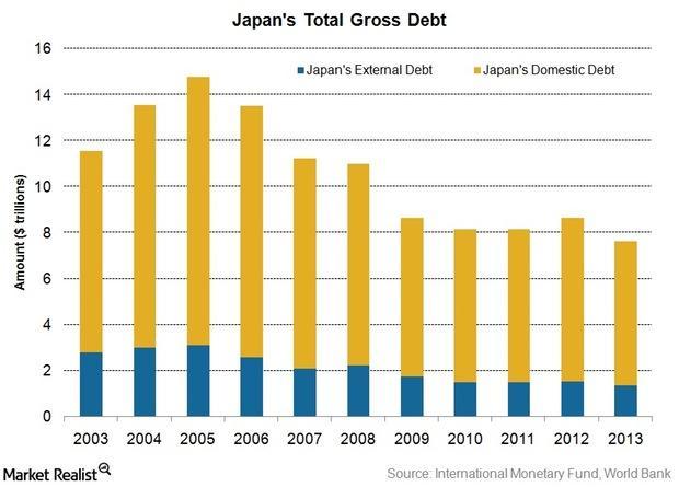 uploads///Japans external vs internal debt
