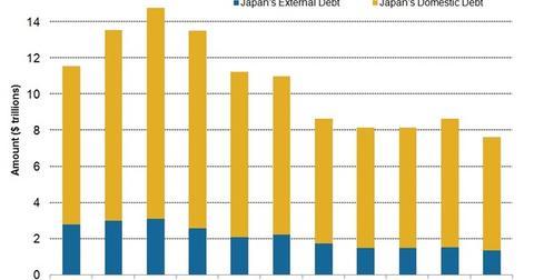 uploads/2015/02/Japans-external-vs-internal-debt.jpg