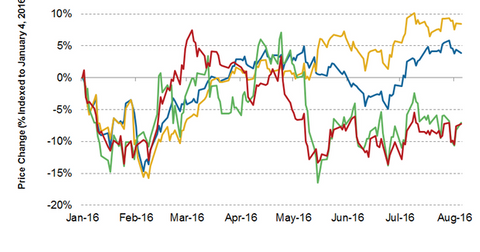 uploads/2016/08/share-price-peers-1.png