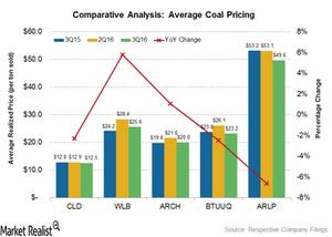 uploads///average coal pricing