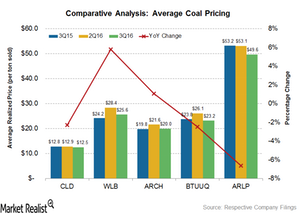 uploads/2016/12/average-coal-pricing-1.png