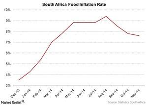 uploads/2014/12/SA-food-inflation1.jpg