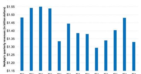 uploads/2017/08/NetApp-Has-Seen-Sluggish-Revenue-Growth-in-Recent-Quarters-2017-08-17-1.jpg