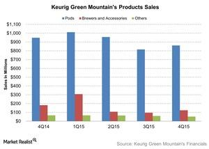 uploads///Keurig Green Mountains Products Sales