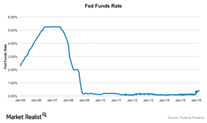 uploads/2016/06/Fed-funds-rate-1.png