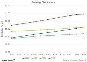 uploads///growing distributions