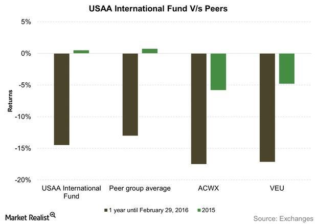 uploads///USAA International Fund Vs Peers