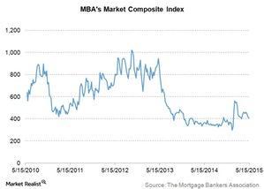 uploads///MBAs market composite index