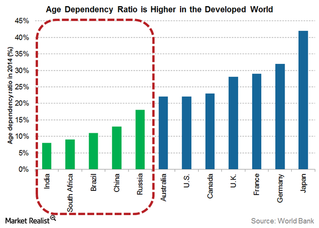 uploads///age dependency ratio