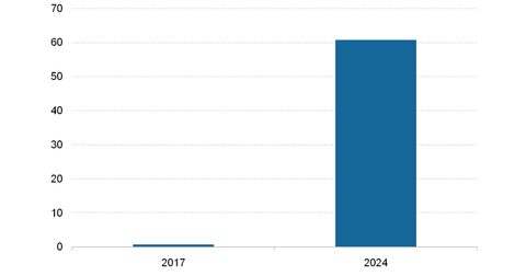 uploads/2018/11/Blockchain-market-size-1-1.png
