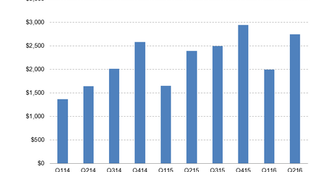 uploads/2016/06/Lennar-Revenues.png