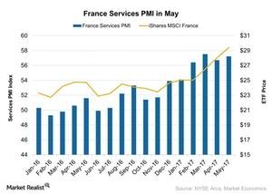 uploads/2017/06/France-Services-PMI-in-May-2017-06-18-1.jpg