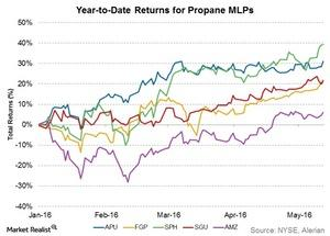 uploads///ytd returns for propane mlps