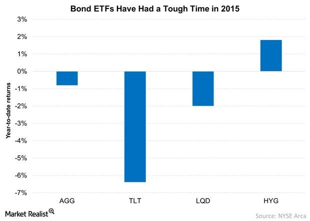 uploads///Bond ETFs Have Had a Tough Time in