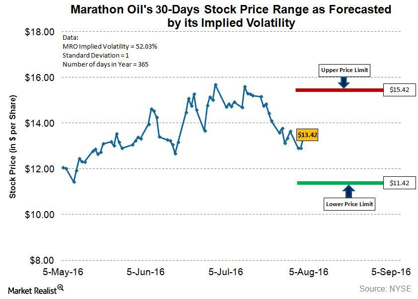 uploads///MRO Q Post Implied Volatility