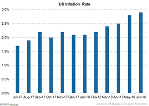 uploads///A US inflation