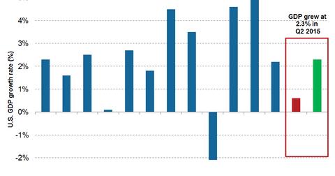uploads/2015/07/US-GDP.png