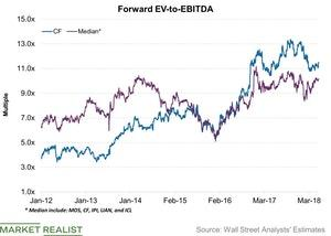 uploads///Forward EV to EBITDA