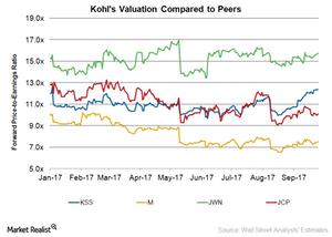 uploads/2017/09/KSS-Valuation-1.png