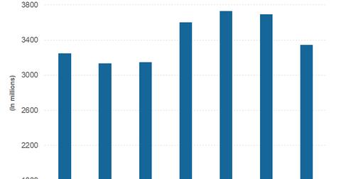 uploads/2019/04/part-2-revenue-1.png