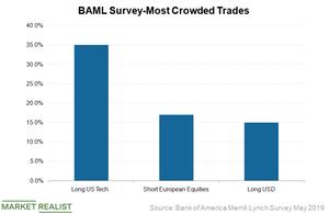 uploads///Most crowded trades