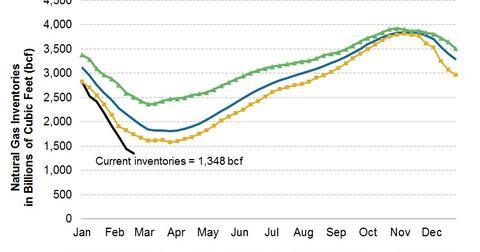 uploads/2014/02/2014.02.28-US-Natural-Gas-Inventories.jpg