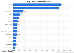 uploads/2015/04/gold-consumption1.png