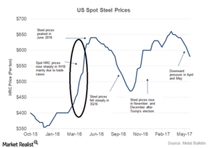 uploads/2018/03/Steel-prices-US-1.png