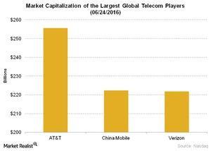 uploads/2016/06/Telecom-Market-Capitalization-of-the-Largest-Global-Telecom-Players-06-24-2016-1.jpg