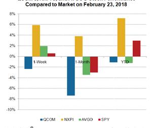 uploads/2018/02/A6_Semiconductors_NXP-QCOM-stock-performance-23-Feb-1.png