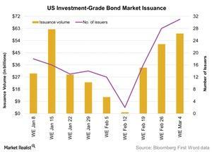 uploads/2016/03/US-Investment-Grade-Bond-Market-Issuance-2016-03-061.jpg