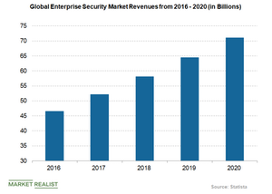uploads/2018/11/global-enterprise-security-market-revenues-1.png