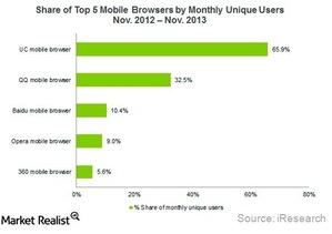 uploads///China top mobile browsers