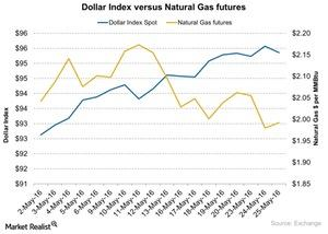 uploads/2016/05/Natural-Gas-and-Key-Moving-Averages-2016-05-2621.jpg