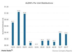 uploads/2017/09/aldws-per-unit-dist-1.jpg