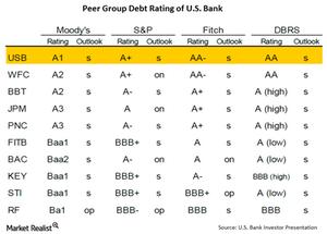 uploads///Debt Rating
