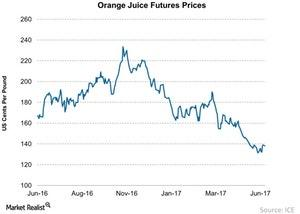 uploads///Orange Juice Futures Prices