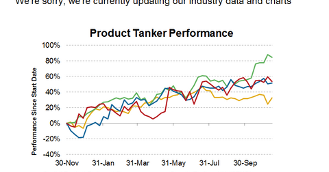 uploads/2013/11/Product-Tanker-Missing-Chart.png