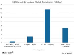 uploads/2017/08/ARCC-and-comp.-market-cap-1.png