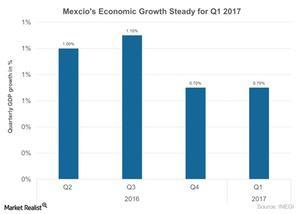 uploads///Mexcios economic growth steady for Q