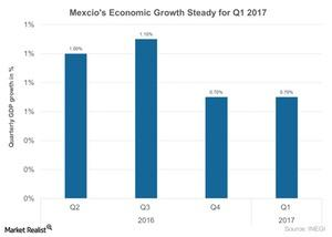 uploads/2017/05/Mexcios-economic-growth-steady-for-Q1-2017-2017-05-25-1.jpg
