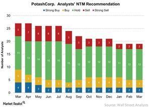 uploads/2017/03/PotashCorp-Analysts-NTM-Recommendation-2017-03-12-1.jpg