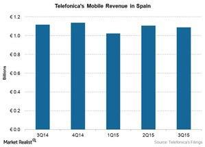 uploads///Telecom TEF Mobile Spain Revenue Q