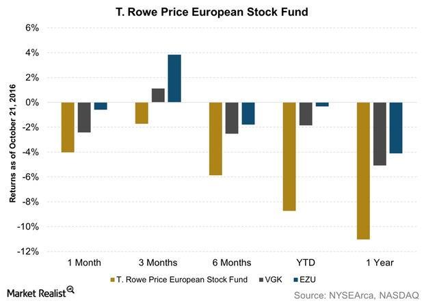 uploads///T Rowe Price European Stock Fund