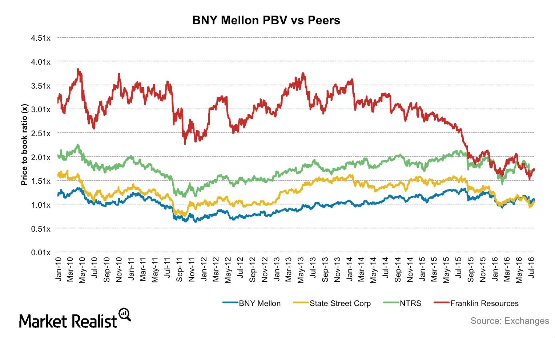uploads///BNY Mellon PBV