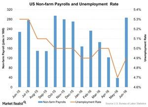 uploads///US Non farm Payrolls and Unemployment Rate