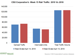 uploads/2019/04/Chart-4-CSX-1.png